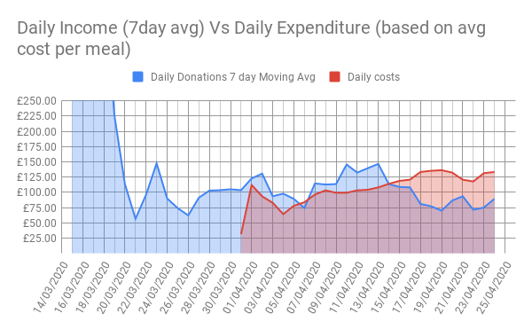 Daily Income (7day avg) Vs Daily Expenditure (based on avg cost per meal)