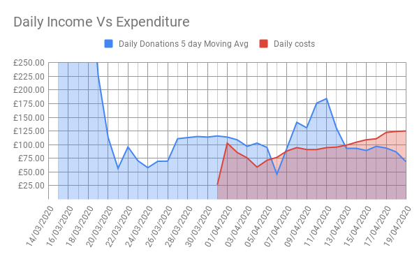 Daily Income Vs Expenditure(2)